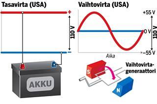 Akkujen luovuttama sähkö on tasavirtaa. Generaattorit tuottavat vaihtovirtaa, jonka napaisuus vaihtuu pyörimisnopeuden mukaan.
