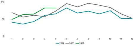 Ajoneuvojen ilkivaltavahingot 2019–2021 Fennian tilastoissa.