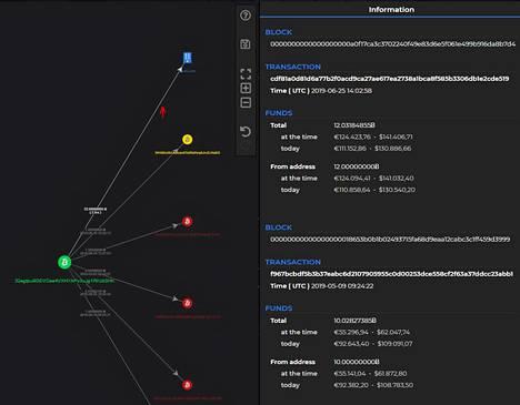 Valegan Pathfinder-sovellus näyttää seurannassa olevan bitcoin-lompakon (vihreä), ja siitä tehdyt rahansiirrot. Punaiset siirrot kielivät pimeästä rahasta. Keltaiset siirrot ovat epäilyttäviä, ja niihin voi liittyä miksereitä tai rahanpesuun käytettäviä pelifirmoja. Kuvan osoitteet eivät liity Vastaamo-tapaukseen.