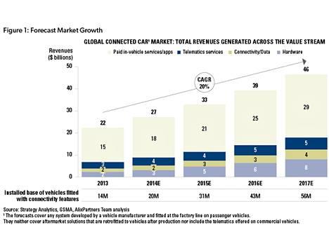 AlixPartners ennustaa connected car -liiketoiminnalle 20 prosentin vuosittaista kasvua.