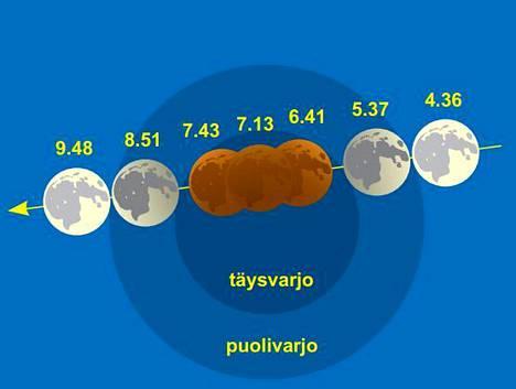 Pimennyksen kulku klo 4.36–9.48. Kuvaan merkityt täys- ja puolivarjon alue eivät näy taivaalla.