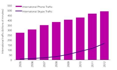 Skypen ulkomaanpuhelujen määrä on kasvanut kolmannekseen teleoperaattorien minuuttimäärästä.