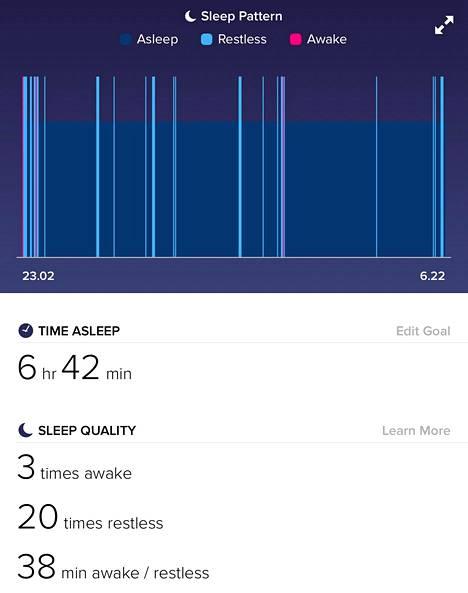 Alta kertoo unen keston ja laadun.