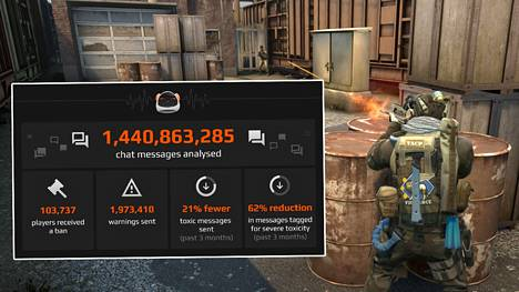 Pelipalvelu FACEIT valvoo nykyään alustaansa Minerva-tekoälyn avulla. Järjestelmä on yhtiön tietojen mukaan tutkinut miljoonia viestejä ja jakanut tuhansia pelikieltoja.