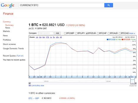 Google Finance on liittänyt bitcoinin muiden valuuttojen joukkoon ja näyttää myös sen kurssihistorian.