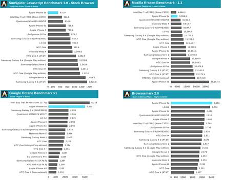 AnandTechin suorituskykymittauksissa iPhone 5S menestyi mainiosti. Se on myös huomattavasti nopeampi kuin edeltäjänsä.