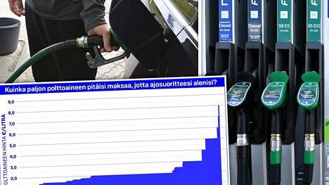 Jos polttoaine maksaisi 2,26 euroa litralta tai enemmän, yksityisautoilu alkaisi keskimäärin vähentyä, toteaa tuorein Traficomin lukuisista aihetta käsittelevistä tutkimuksista. Kaikkien autoilua sekään ei silti tutkimuksen mukaan vähentäisi, totaaliloppumisesta puhumattakaan.