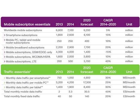 Ericsson Mobility Report päivitti avainlukujaan.