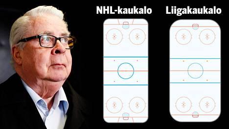 NHL-kaukalon koko no 61 x 26 metriä, kansainvälinen kaukalo on kooltaan suurimmillaan 60 x 30 metriä. Kokoeroa on ison omakotitalon verran – peräti 214 neliömetriä.