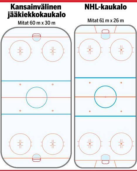 Jääkiekkokaukalon mittojen määrittämisessä on käytössä kaksi eri standardia.
