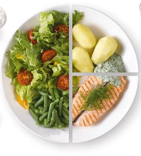 Yksinkertaistettuna lautasmalli on seuraavanlainen: Täytä puolet lautasesta kasviksilla, esimerkiksi raasteilla, salaatilla ja lämpimällä kasvislisäkkeellä. Perunan osuus lautasesta on noin neljännes. Perunan sijaan voit syödä riisiä, pastaa tai muita viljavalmisteita. Lautasesta noin neljännes jää kala-, liha- tai munaruoalle, jonka voit korvata palkokasveja, pähkinöitä tai siemeniä sisältävällä kasvisruoalla, Ruokavitaston sivuilla kerrotaan. Lisäksi suositusten mukaista lautasmallia toteuttavassa ateriassa on myös lisänä esimerkiksi täysjyväleipää.