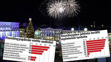 Itsenäisyyspäivä huipentui Helsingissä Suomi 100 -ilotulitukseen.