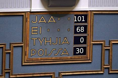 Äänestyksestä pois oli 30 kansanedustajaa, joista neljä oli keskustasta.