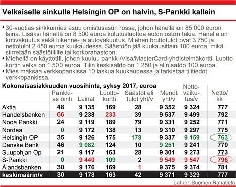 30-vuotias mies. Bruttotulot kuukaudessa 3750 euroa. Lainan määrä 85000 €, laina-aika 15 vuotta. Asuntolainan marginaali liikkuu välillä 0,85–1,10 prosenttia.