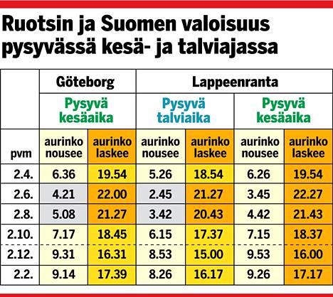 Tämä grafiikka kuvastaa sen tosiasian, miten asiat olisivat, mikäli Suomi olisi pysyvässä talviajassa ja Ruotsi pysyvässä kesäajassa. Kesäkuussa aurinko nousisi Suomessa jo kello 2.45, ja syksyn illat päättyisivät 1,5 tuntia aiemminkin kuin Ruotsissa.