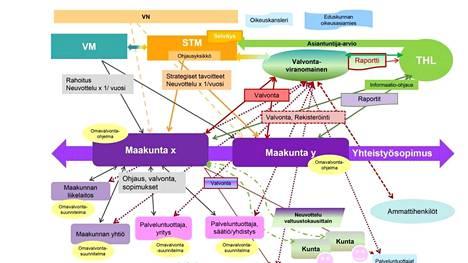 Valtioneuvoston sotekaaviossa esitellään muun muassa seuraavien toimijoiden välisiä suhteita: maakunta X ja maakunta Y, valvontaviranomainen, palveluntuottajayritys, palveluntuottaja säätiö/yhdistys ja maakunnan liikelaitos.