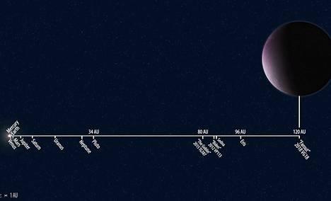 Farout-kääpiöplaneetan etäisyys suhteutettuna muihin aurinkokuntamme kohteisiin.