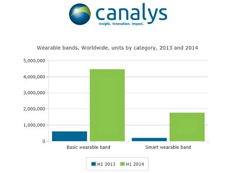 Kovasta kasvusta huolimatta puolessa vuodessa rannekkeita myytiin vain noin kuusi miljoonaa.