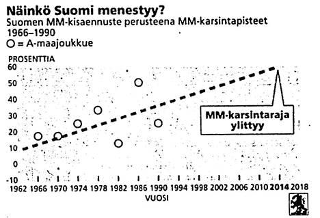 Luhtasen kalkyyleissä Suomen MM-kisapaikka näytti vääjäämättömältä.