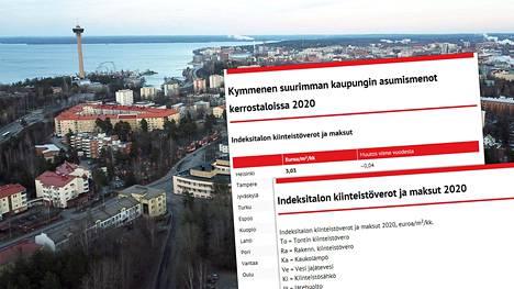 Kiinteistöliiton tutkimuksen mukaan Tampere on noussut asumiskustannuksiltaan maan toiseksi kalleimmaksi suureksi kaupungiksi.