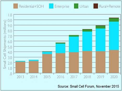 Pientukiasematoimitukset 2013–2020 Small Cell Forumin ennusteen mukaan.