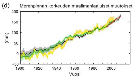 Keskimääräinen maailmanlaajuinen merenpinta on noussut runsaassa sadassa vuodessa noin 19 senttiä. Nousu johtuu pääasiassa meriveden lämpölaajenemisesta ja vuoristojäätiköiden sulamisesta.