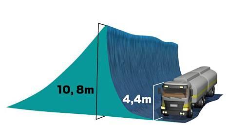 Merellä on Ilmatieteen laitoksen mukaan mitattu jopa 10,8 metrin korkuisia aaltoja. Merkitsevä aallonkorkeus on ollut yli 7 metriä.