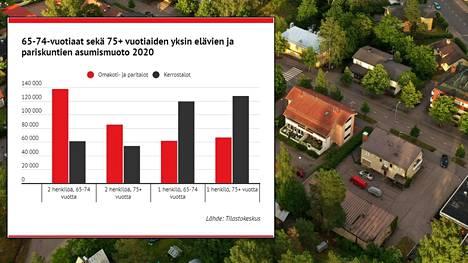 Omakotitalojen hinnat saattavat väestönkehityksen perusteella tulevaisuudessa laskea. Kiinteistövälittäjien mukaan hintoja on kuitenkin vaikea ennustaa.