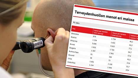 Katso jutun lopussa olevasta taulukosta, kuinka paljon terveydenhuolto maksaa muissa maissa.