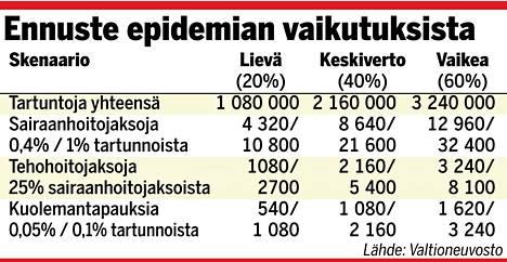 Valtioneuvosto julkisti viime viikolla muistion, jossa esiteltiin THL:n tekemä ennustemalli koronaepidemiasta Suomessa.