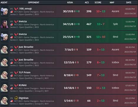 """Mia """"kei"""" Leongin tilastot karsinnasta. Kuvassa on listattu viimeisimmät ottelut ylimpänä. Kuvakaappaus thespike.gg-sivustolta."""