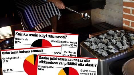 Ilta-Sanomien 28–30. huhtikuuta tehtyyn saunakyselyyn vastasi 24 510 suomalaista.