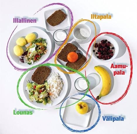 Noin 60-kiloisen vähän liikkuvan naisen tulisi syödä päivässä kuvassa näkyvä määrä hiilihydraatteja.