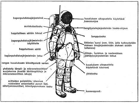 Näin Ilta-Sanomat esitteli Apollo 11 -lennolla käytetyn puvun lehdessään kesällä 1969.