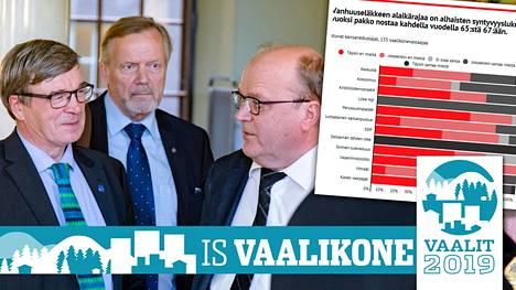Martti Talja (kesk.) ilmoittaa IS:n vaalikoneessa olevansa täysin samaa mieltä sen väitteen kanssa, että vanhuuseläkeiän alaikärajaa tulee nostaa alhaisen syntyvyyden vuoksi kahdella vuodella. Kuvassa myös Timo Kalli (vas.) ja Tapani Tölli (oik.), jotka jättävät eduskunnan.
