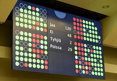 Äänestystulos 120-48 äänestystaululla eduskunnan täysistunnossa Helsingissä perjantaina 17. helmikuuta 2017.