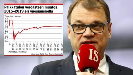 Pääministeri Juha Sipilän (kesk) mukaan hallituksen toimista erityisesti talouspolitiikan alueella elää vääriä väitteitä.