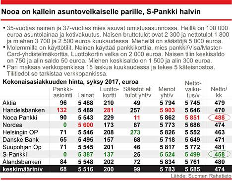 35-vuotias nainen ja 37-vuotias mies. Naisen bruttotulot 2300 €/kk ja miehen 3700 €/kk. Lainan määrä 100000 €, laina-aika 20 vuotta. Asuntolainan marginaali liikkuu välillä 0,70–1,10 prosenttia.