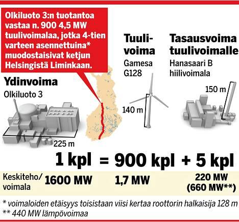 IS:n grafiikassa vertaillaan ydin- ja tuulivoiman tuotantoa.