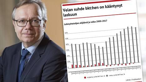 OP:n pääekonomistin Reijo Heiskasen mukaan julkinen sektori on pääsemässä tasapainoon lähiaikoina.