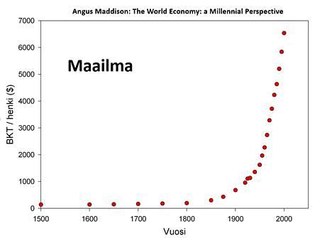 Tämä käyrä kuvaa koko maailman bruttokansantuotteen kasvua 1500-luvulta lähtien.