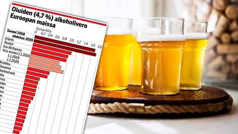 Suomi verottaa olutta raskaasti.