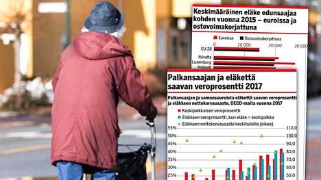 Eläkkeiden määrissä on hurjia eroja Euroopan sisällä.