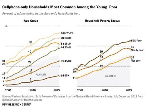 Köyhät ja nuoret amerikkalaiset luopuvat ensimmäisinä  lankapuhelimista.
