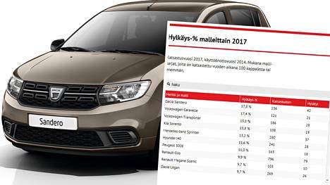 Dacia Sanderon hylkäysprosentti oli 17,8 prosenttia.