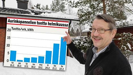 Jukka Ollikainen on asentanut kotitalonsa katolle 29 aurinkopaneelia. Näin ne tuottivat sähköä Etelä-Suomen hiihtolomaviikon aikana.