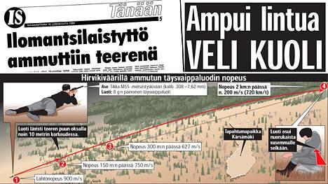 Arkistoleikkeitä Ilta-Sanomissa kerrotuista metsästysonnettomuuksista.