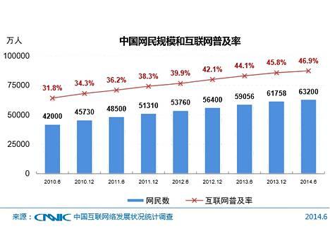 Kiinan internetin käyttäjämäärä ja internetin penetraatio.
