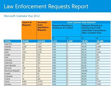 Microsoft raportoi poliisin tietopyynnöistä.