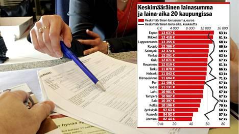 Maan korkeimpia kulutusluottoja haettiin Espoossa.